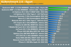 Benchmark des smartphones sous Android.