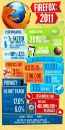 Firefox en cette année 2011