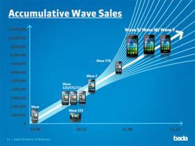 10 millions de Samsung WAVE vendus avant fin 2011