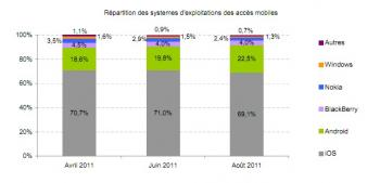 iOS devant Android en France