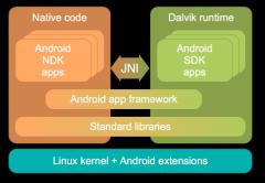 Qu'est ce qu'Android ?