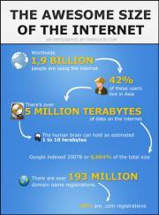 Internet : Les chiffres impressionnants