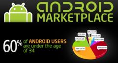 60% des utilisateurs Android ont moins de 34 ans
