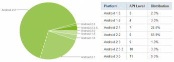 R�partition des versions d�Android en avril : FroYo est 1er