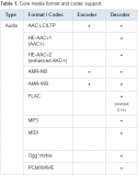 ANDROID 3.1 : FLAC