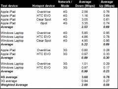 L�iPad plus lent sur les hotspots 4G