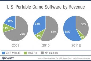 Revenus d'Android et d'iOS dépassent ceux de la PSP et de la DS