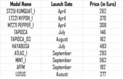 Sony: 10 nouveaux smartphones ?